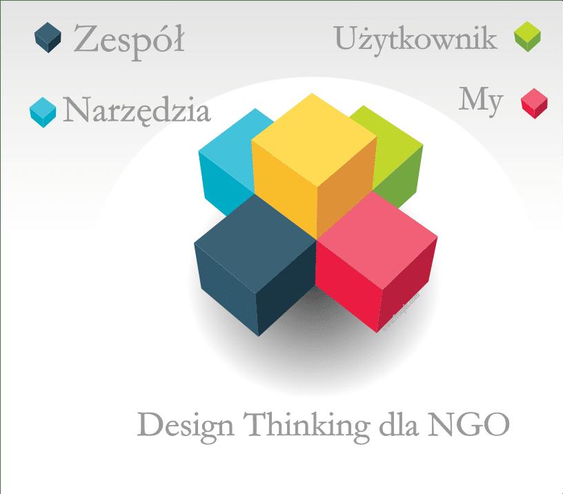 Szkolenie dla NGO – Modele organizacji, Design Thinking …